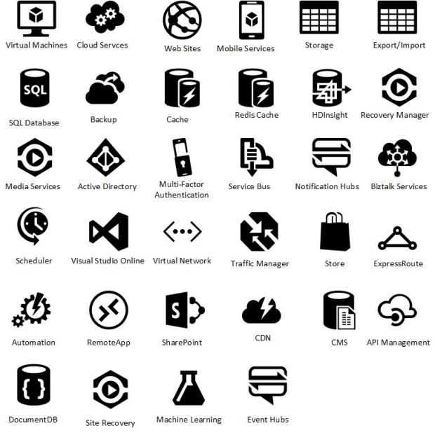 Microsoft Azure Icons Overview